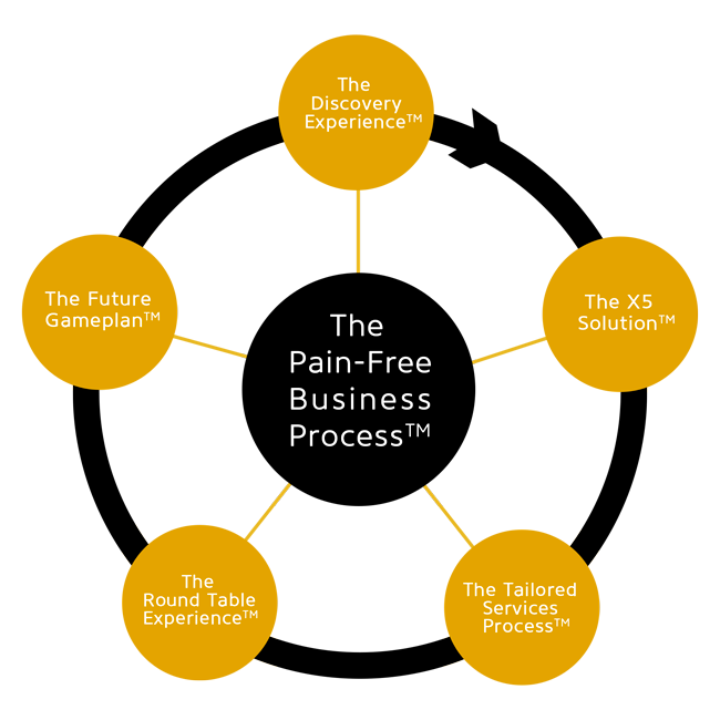 X5-Management-Pain-Free-Business-Process-650